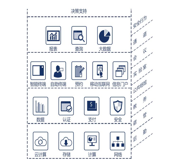 基础教育xin息化结构